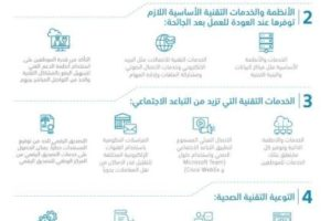 5 إجراءات تقنية لاستئناف العمل في الجهات الحكومية