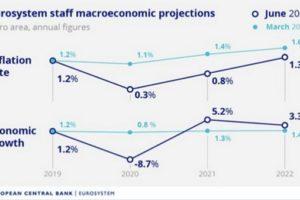 9 % انكماش متوقع في اقتصاد منطقة اليورو بنهاية 2020