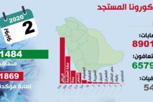 65.790 متعافيا من كورونا في المملكة بنسبة 73.9 %
